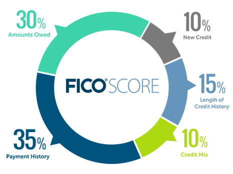 How to raise your credit score, with some tips on how to do it FAST.